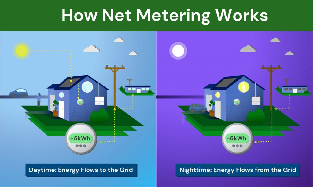 How net metering works infographic