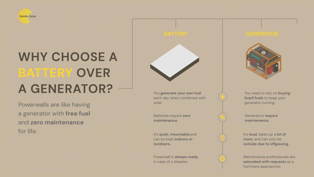 powerwall vs generator